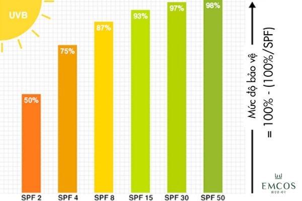 Chỉ số SPF càng cao giúp chống nắng vượt trội