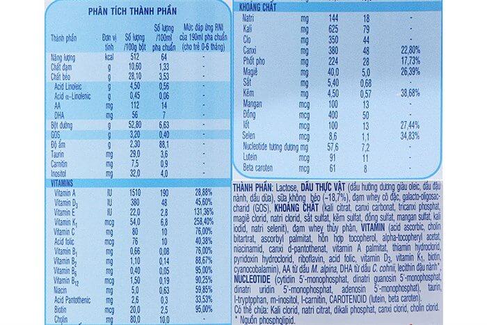 Thành phần dinh dưỡng phân theo từng độ tuồi khác nhau