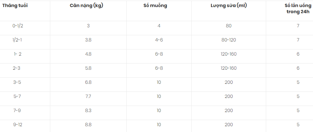 Cách dùng sữa Meiji cho bé 0 đến 12 tháng