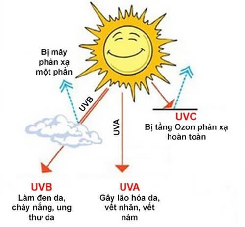 Kem chống nắng bảo vệ da khỏi tia UV