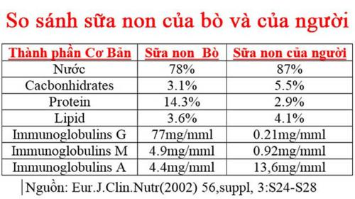 Thành phần dinh dưỡng của sữa non