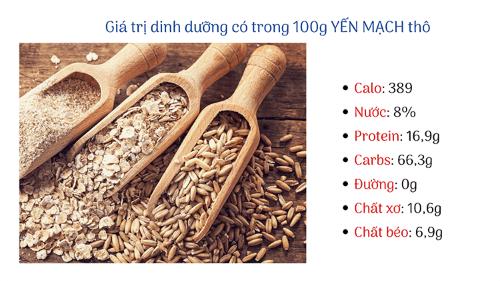 Thành phần dinh dưỡng có trong yến mạch 100g